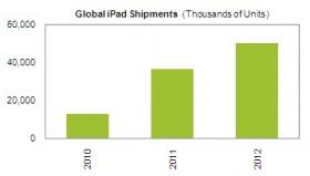 تقديرات بمائة مليون آي باد في عام 2012 !