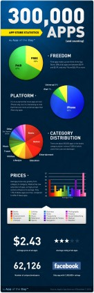 احصائيات عن متجر البرامج