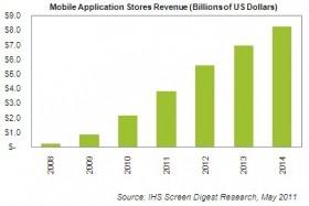 متجر البرامج يستحوذ على 75% من السوق العالمي للبرامج في عام 2011