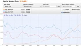 قيمة أبل السوقية تتجاوز قيمة شركتي Microsoft و Intel مجتمعتآن