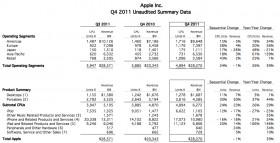 شركة آبل بالأرقام – عام 2011