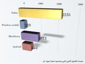 دراسة احصائية عن سلوك المستخدم العربي في متجر التطبيقات