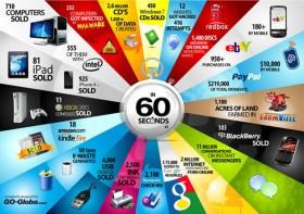 ماذا يحدث خلال 60 ثانية في عالم التقنية
