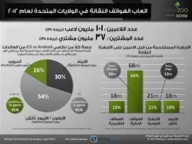 أبل تحصد أكثر من 84% من عائدات سوق الألعاب