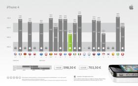 أسعار الآي فون حول العالم، عربيا ودوليا