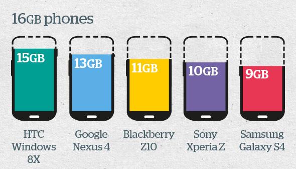 SmartPhone-Storage
