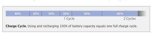 Charge-Cycle
