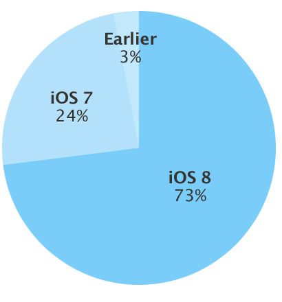 ios-8-adoption-rate-feb-16-2015