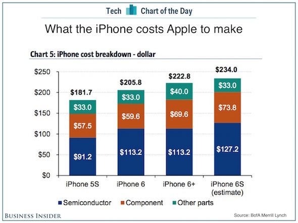 iphone-cost