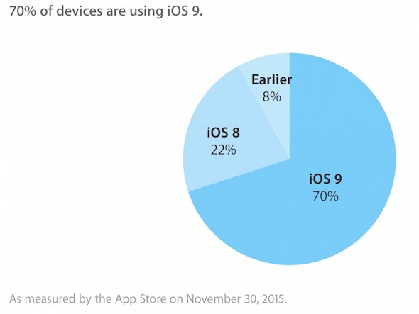 iOS 9 Adoption