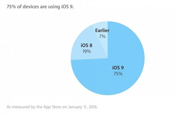 iOS adoption