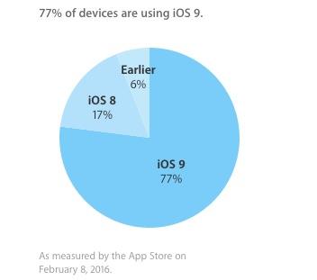 app store Distribution Feb 2016