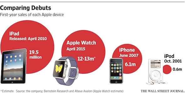 Apple Device Sales