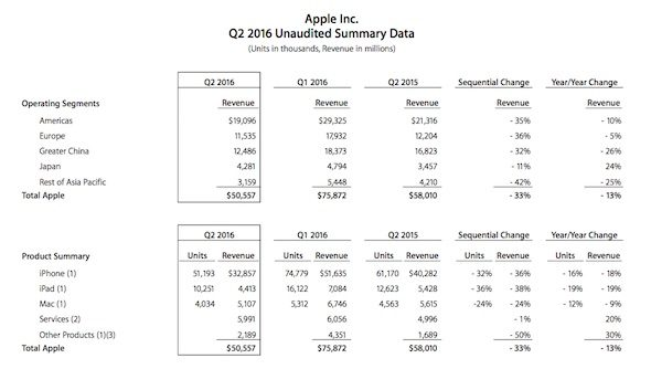 Apple Q2 2016