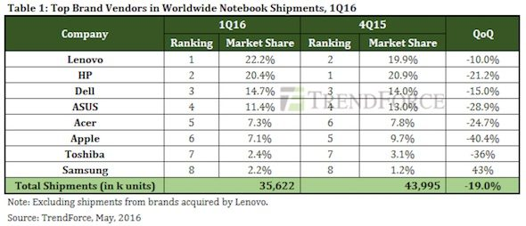 TrendForce MacBook 1Q 16