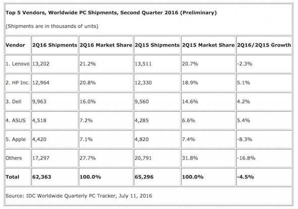 IDC PC Sales Q2-2016