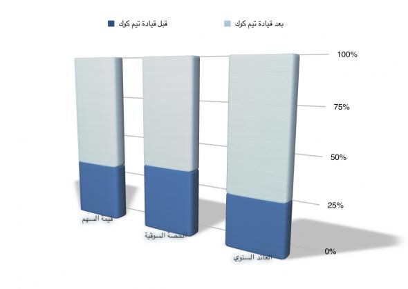 5-years chart