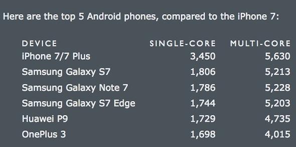 iphone-7-speed