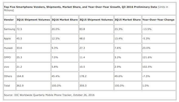 smartphone-sales-q3-2016
