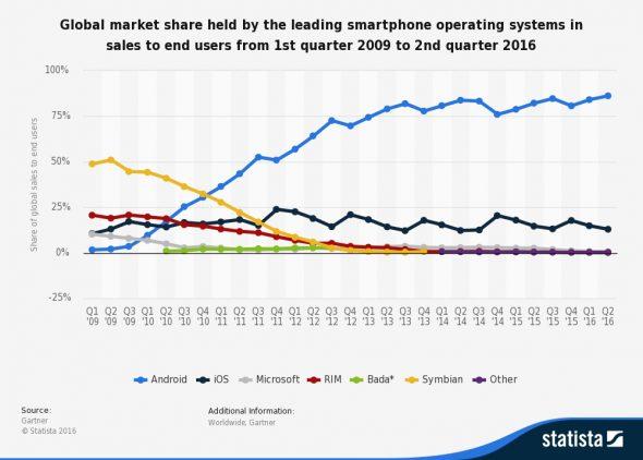 smartphone_sales_2009-2016