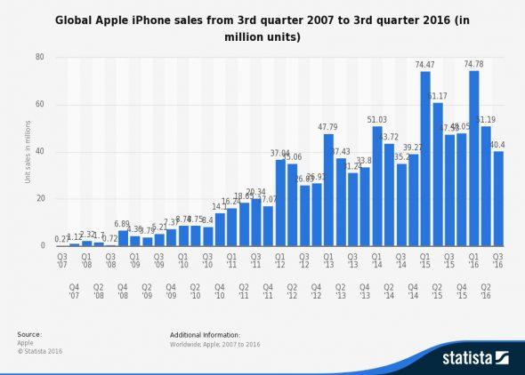 iphone_sales_2007-2016