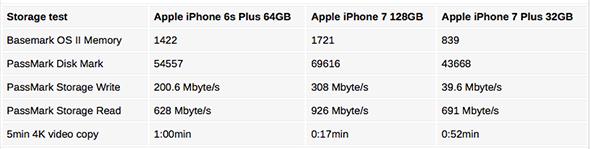 iphone-storage-test