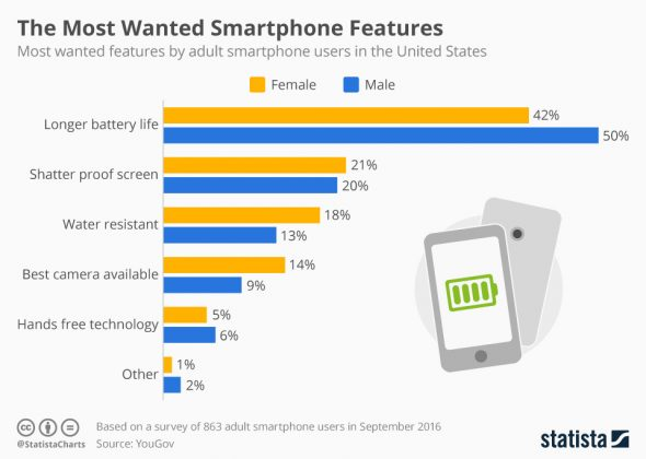 the-most-wanted-smartphone-features