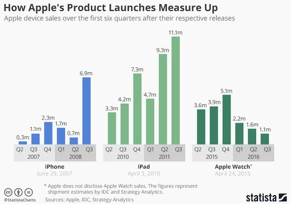 iphone-ipad-watch-sales