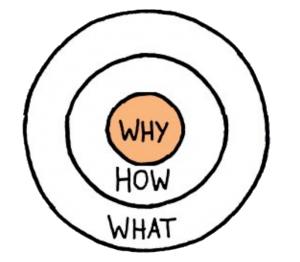 شركة أبل وتطبيقها لفكرة الدائرة الذهبية