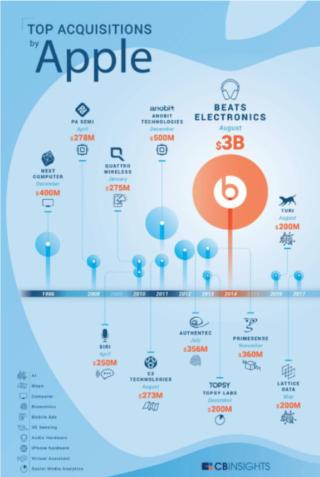 شراء و استحواذ أبل على شركات تقنية شكل علامة فارقة في تاريخ تطورها